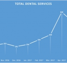 Total Dental Services Oct16 until May17